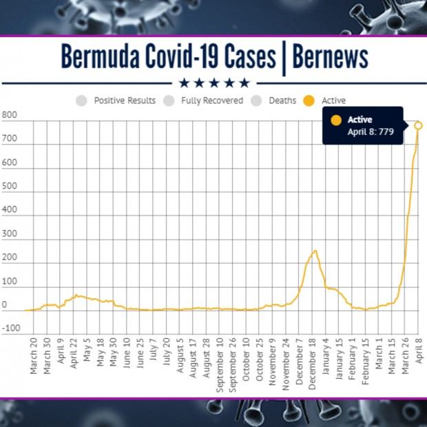 April 8 2021 Covid cases chart Bermuda by Bernews